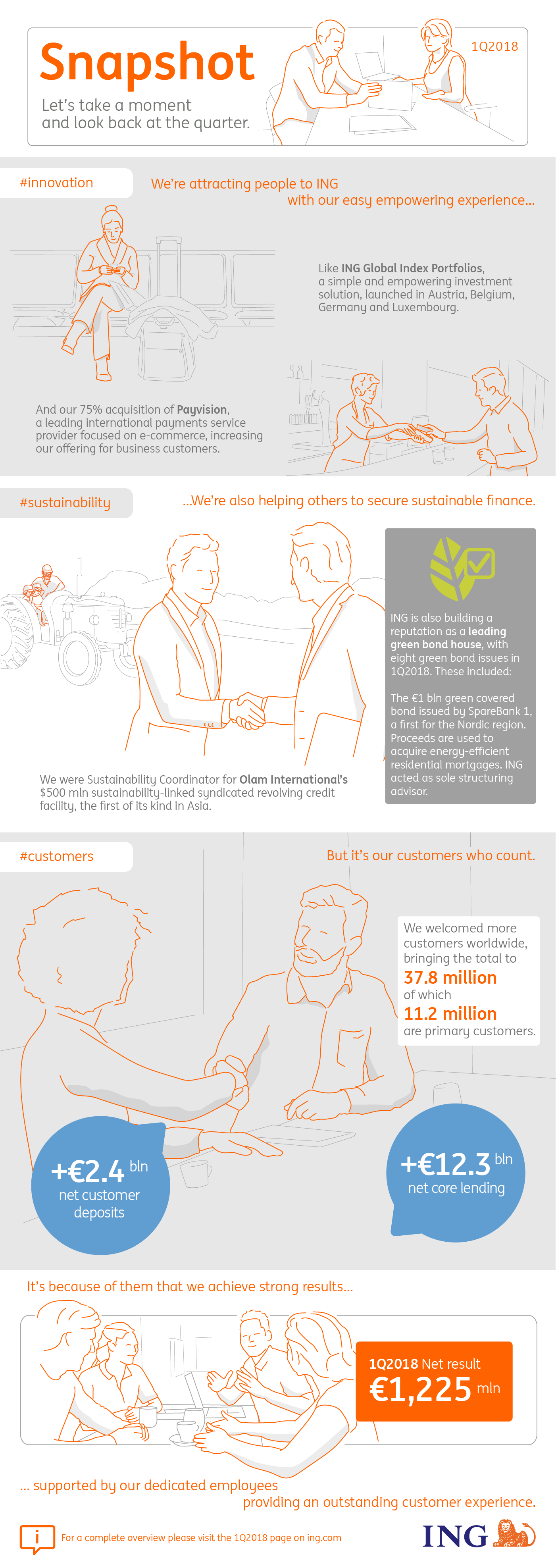 Infographic highlight ING Bank