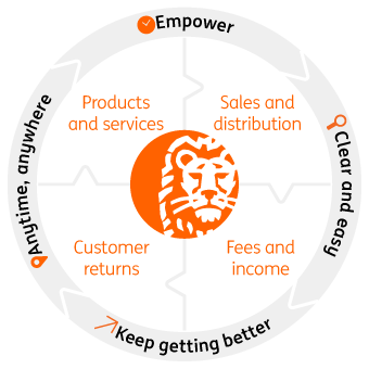 ING Business Model