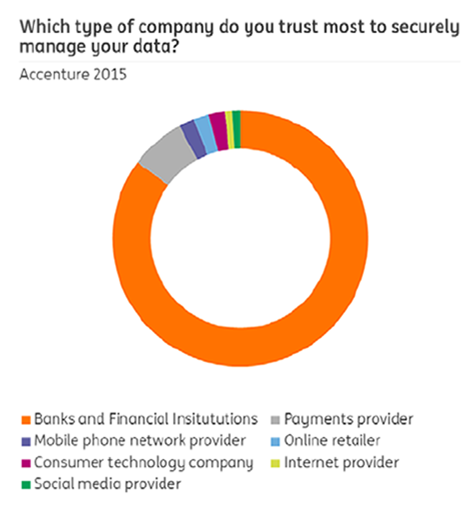 Company type people trust most to manage your data