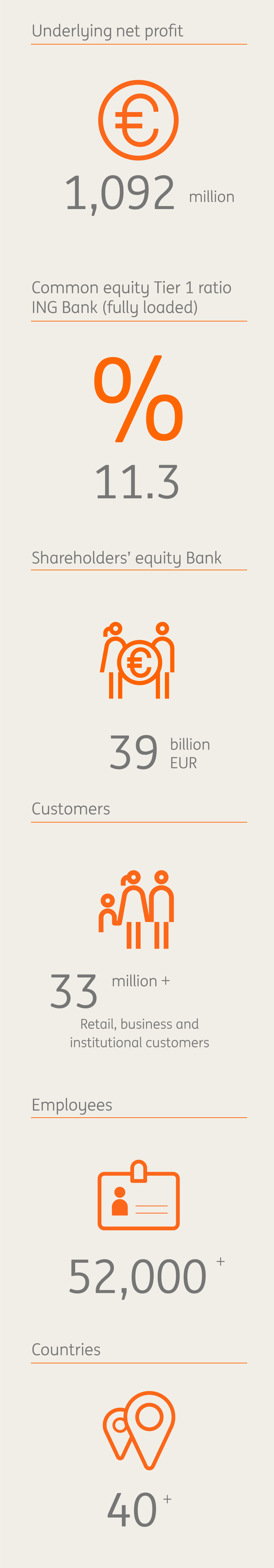 Quarterly Highlights ING Bank
