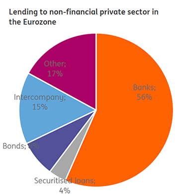 Lending to non-financial private sector in the Eurozone