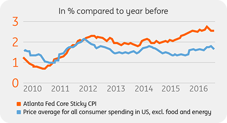 Up and away: The Atlanta Fed Core Sticky CPI compared to the price average for all consumer spending in the US.