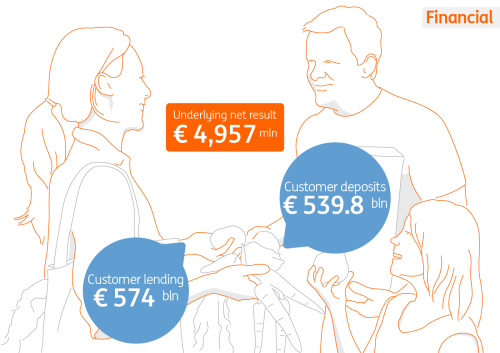 ING at a glance: How we're doing financial