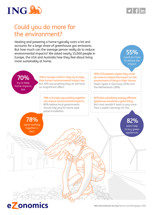 Could you do more for the environment? - infographic