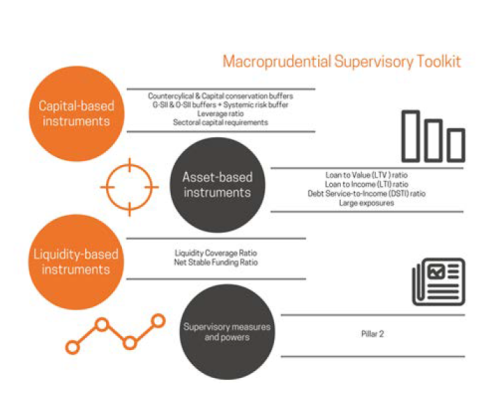 Macroprudential Supervisory Toolkit
