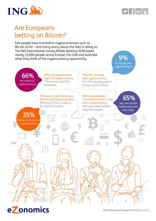Infographic Are Europeans Betting On Bitcoin