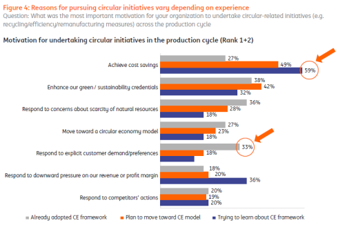 Most US businesses surveyed are focusing on the cost-saving aspect of circular initiatives.