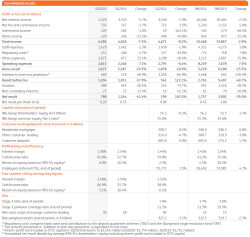 3Q2020 consolidated results