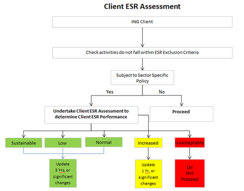 Client ESR Assessment