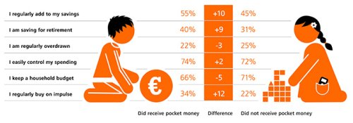 Pocket money survey