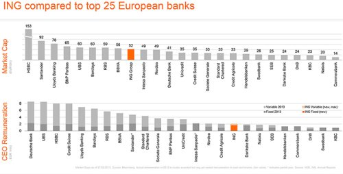ING compared to top 25 European banks