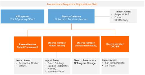 Environmental Performance Ing