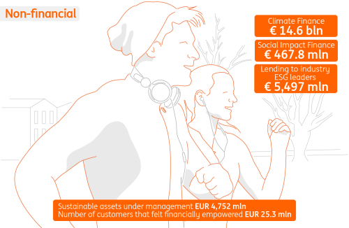 ING at a glance: How we're doing non-financial