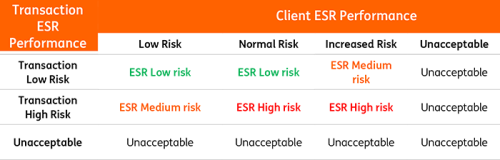 Client and Transaction ESR Assessment