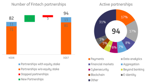 Number of Fintech partnerships and Active partnerships