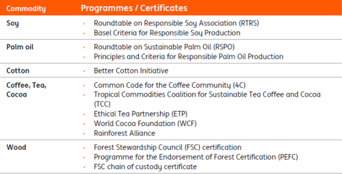 Commodity Programmes / Certificates