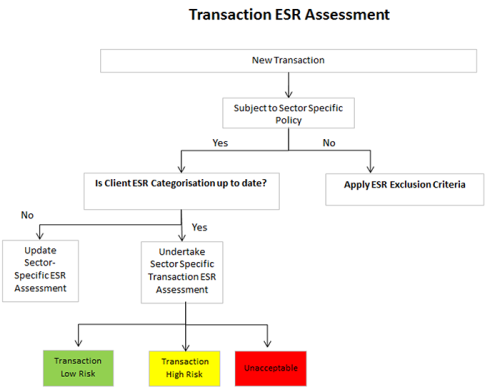 Transaction ESR Assessment