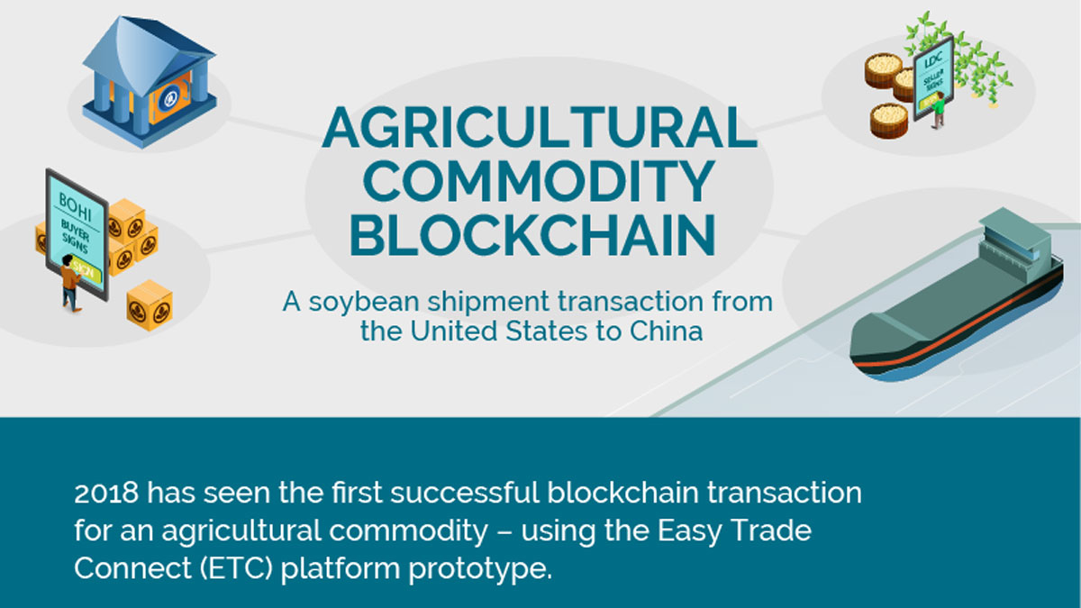 Louis Dreyfus Company, ING, Societe Generale and ABN Amro complete the first agricultural commodity trade through blockchain