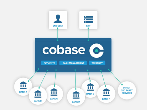 Cobase offers a single point of access to all bank accounts and other financial products and services.