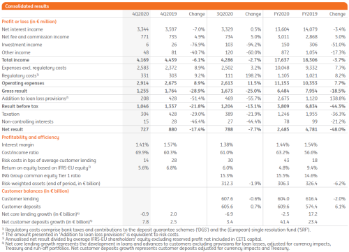 4Q2020 Consolidated results